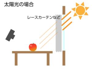 太陽光の場合